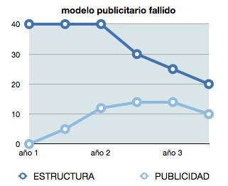 modelo publicitario fallido