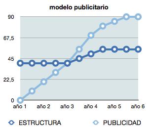 modelo publicitario