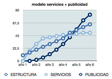 modelo servicios + publicidad